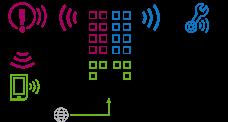 CBS-BNDLE1-FIR Fire panel remote services bundle