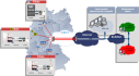 Alarmaufschaltung zur Polizei oder Bosch NSL über das FIDUCIA-Netz IP mit Funk Ersatzweg