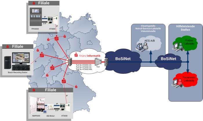 Aufschaltung von Filialunternehmen zur Polizei oder NSL unter Nutzung des hauseigenen Netzes, ab 50 Teilnehmer