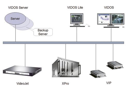 VIDOS Server