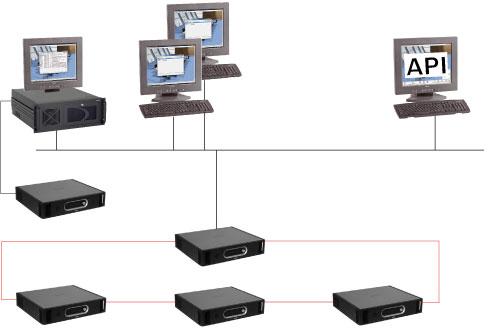 DCN-SWAPI Interfaz de programación de aplicaciones de software de conferencias