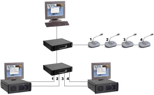 DCN-SWIND-E 個別チャンネルライセンス
